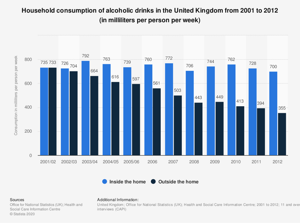 Statistic: Household consumption of alcoholic drinks in the United Kingdom from 2001 to 2012 (in milliliters per person per week) | Statista