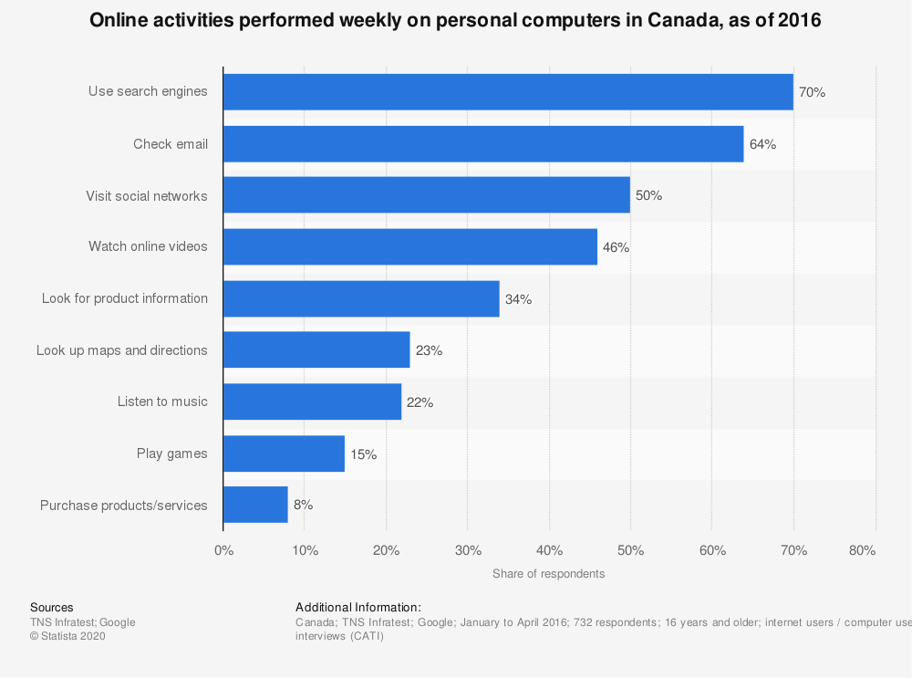 Statistic: Online activities performed weekly on personal computers in Canada, as of 2016 | Statista