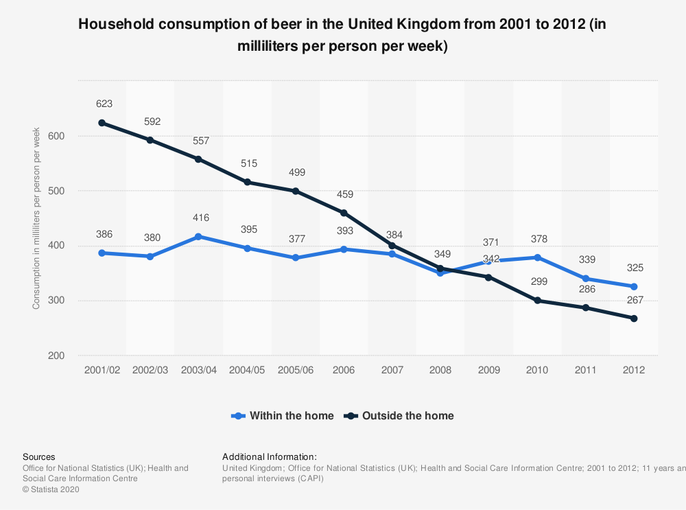 Statistic: Household consumption of beer in the United Kingdom from 2001 to 2012 (in milliliters per person per week) | Statista