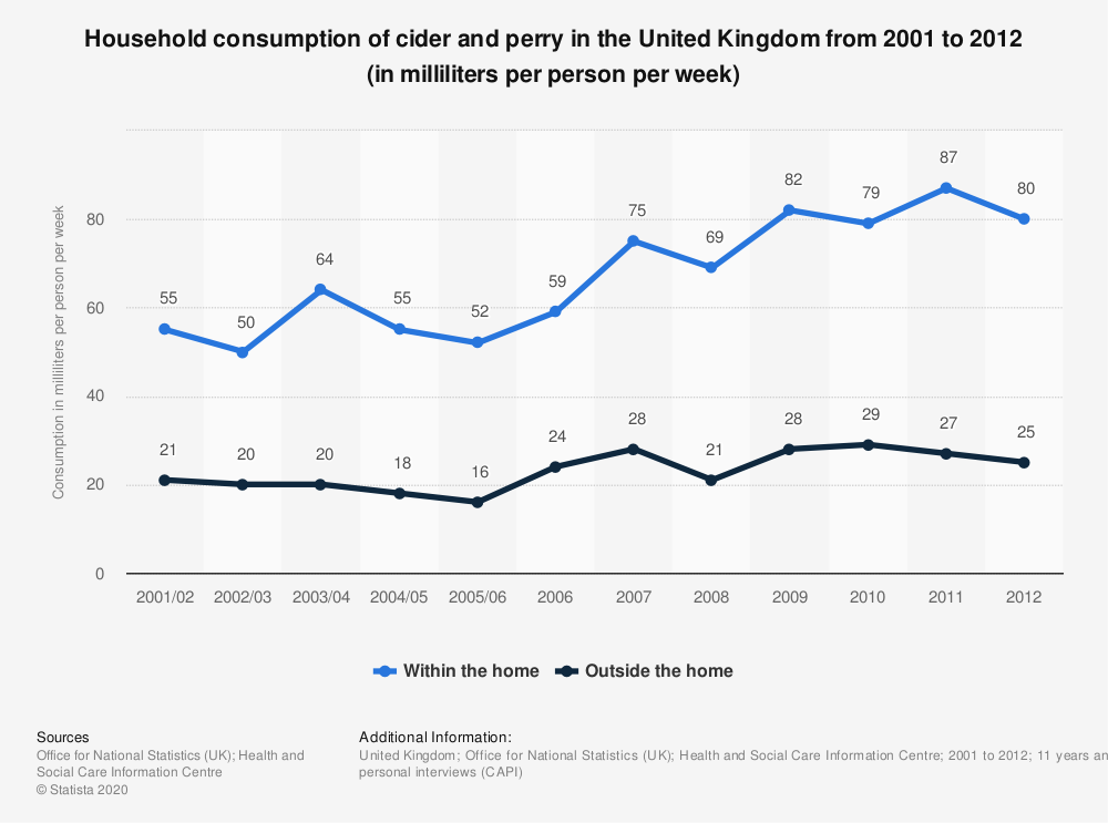 Statistic: Household consumption of cider and perry in the United Kingdom from 2001 to 2012 (in milliliters per person per week) | Statista