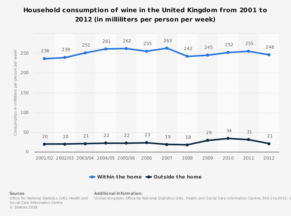 Statistic: Household consumption of wine in the United Kingdom from 2001 to 2012 (in milliliters per person per week) | Statista