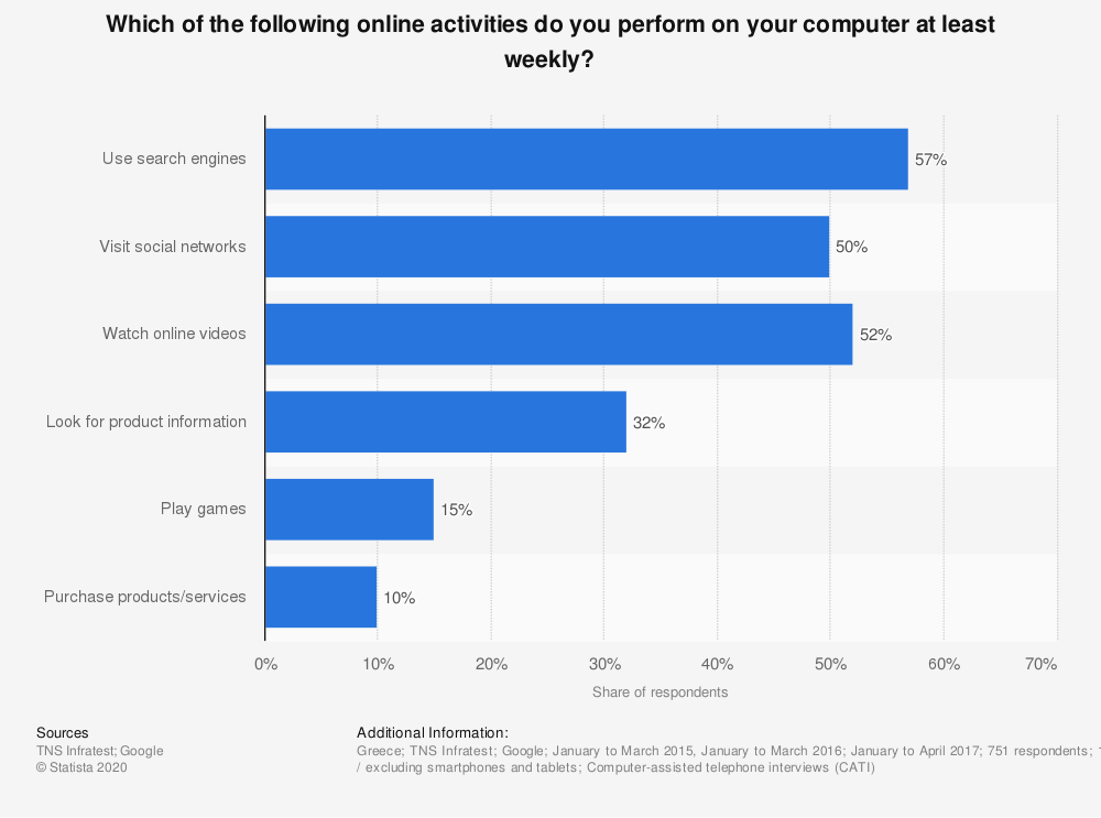 Statistic: Which of the following online activities do you perform on your computer at least weekly?   Statista
