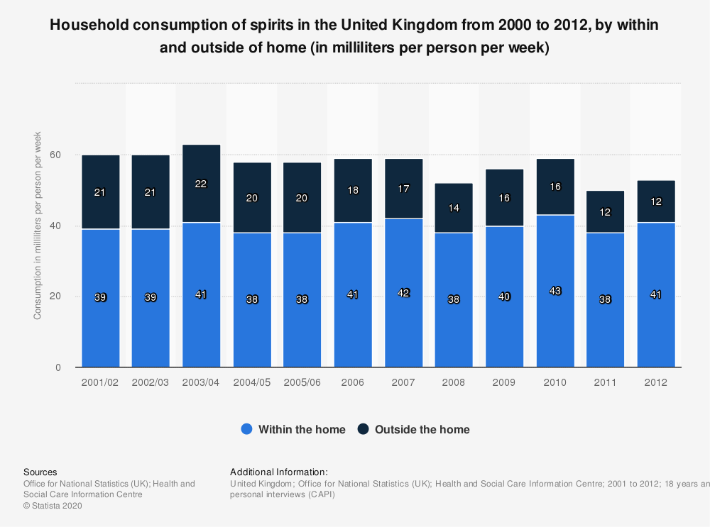 Statistic: Household consumption of spirits in the United Kingdom from 2000 to 2012, by within and outside of home (in milliliters per person per week) | Statista