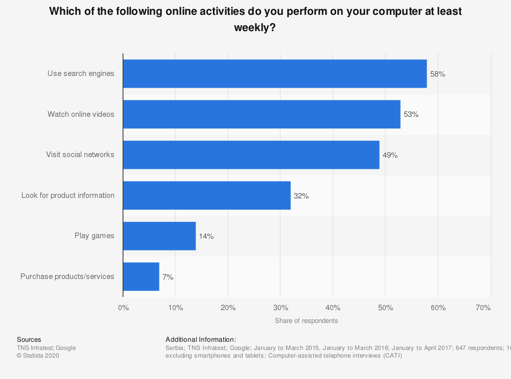 Statistic: Which of the following online activities do you perform on your computer at least weekly? | Statista