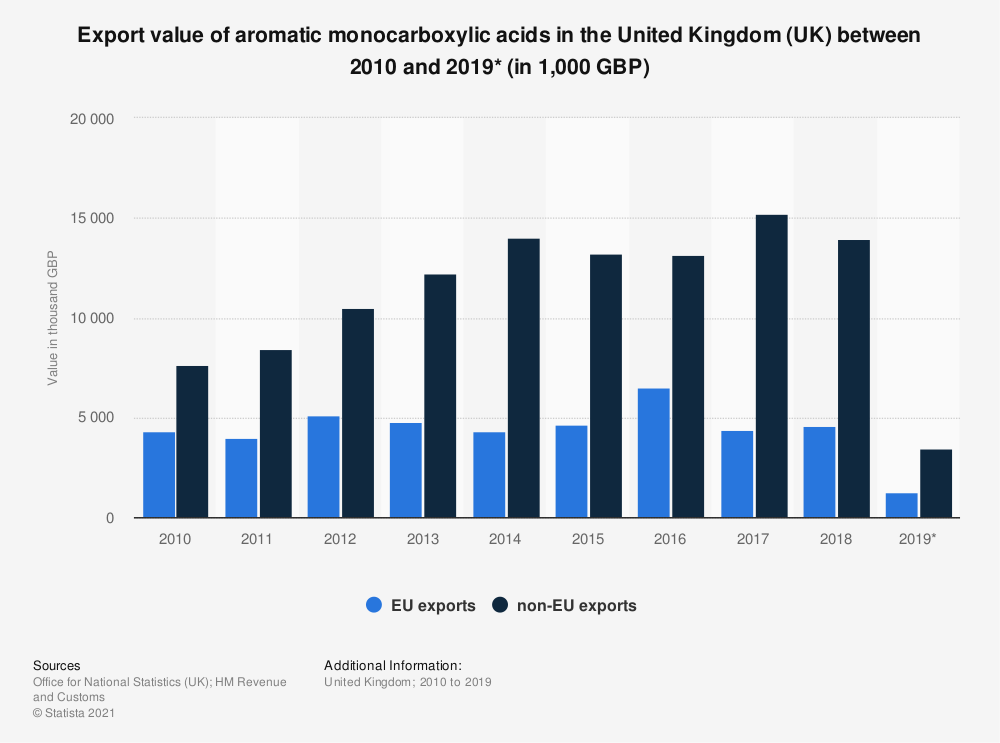 Statistic: Export value of aromatic monocarboxylic acids in the United Kingdom (UK) between 2010 and 2018 (in 1,000 GBP) | Statista