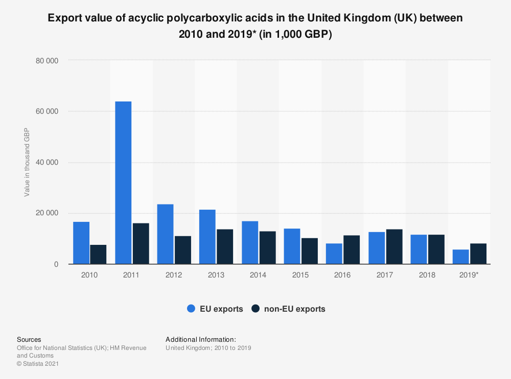 Statistic: Export value of acyclic polycarboxylic acids in the United Kingdom (UK) between 2010 and 2018 (in 1,000 GBP)   Statista
