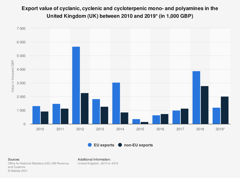Statistic: Export value of cyclanic, cyclenic and cycloterpenic mono- and polyamines in the United Kingdom (UK) between 2010 and 2017 (in 1,000 GBP) | Statista