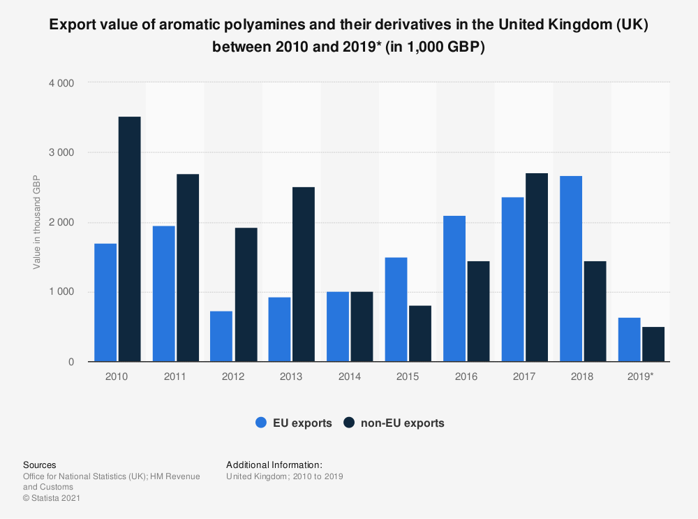 Statistic: Export value of aromatic polyamines and their derivatives in the United Kingdom (UK) between 2010 and 2019* (in 1,000 GBP) | Statista