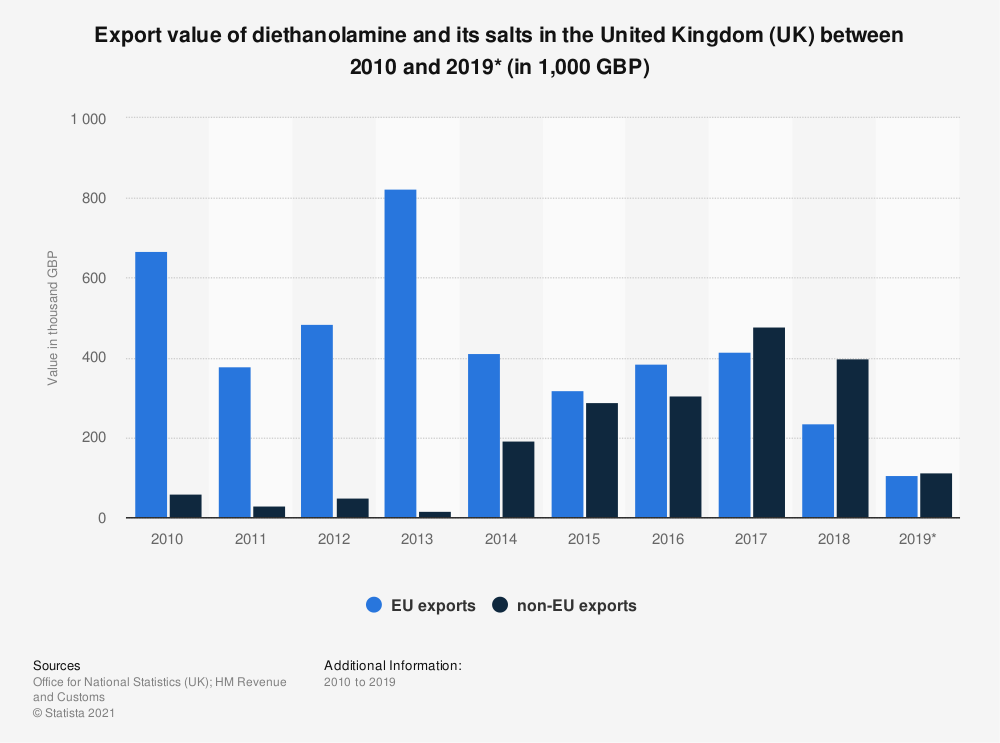 Statistic: Export value of diethanolamine and its salts in the United Kingdom (UK) between 2010 and 2018 (in 1,000 GBP) | Statista