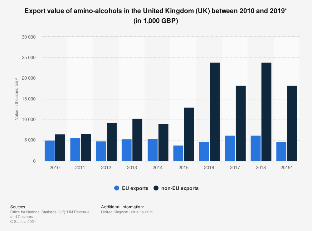 Statistic: Export value of amino-alcohols in the United Kingdom (UK) between 2010 and 2019* (in 1,000 GBP) | Statista