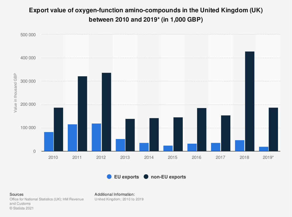 Statistic: Export value of oxygen-function amino-compounds in the United Kingdom (UK) between 2010 and 2019* (in 1,000 GBP) | Statista