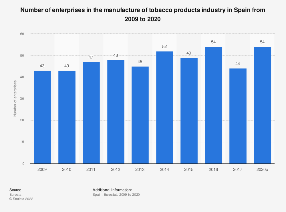 Statistic: Number of enterprises in the manufacture of tobacco products industry in Spain from 2008 to 2017 | Statista