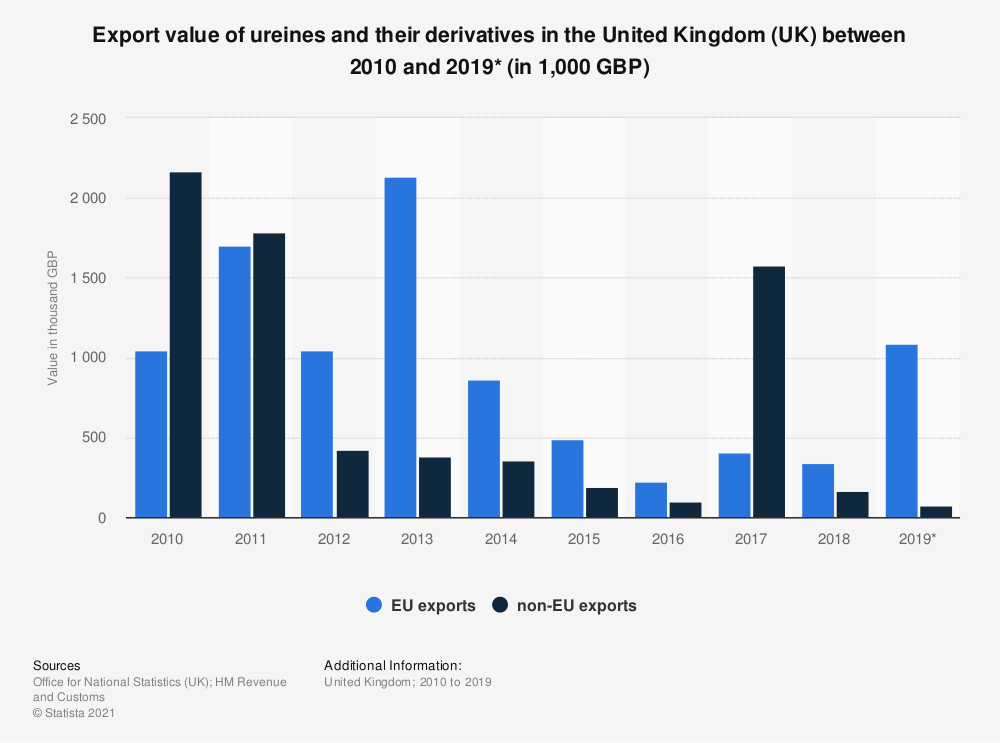 Statistic: Export value of ureines and their derivatives in the United Kingdom (UK) between 2010 and 2018 (in 1,000 GBP) | Statista