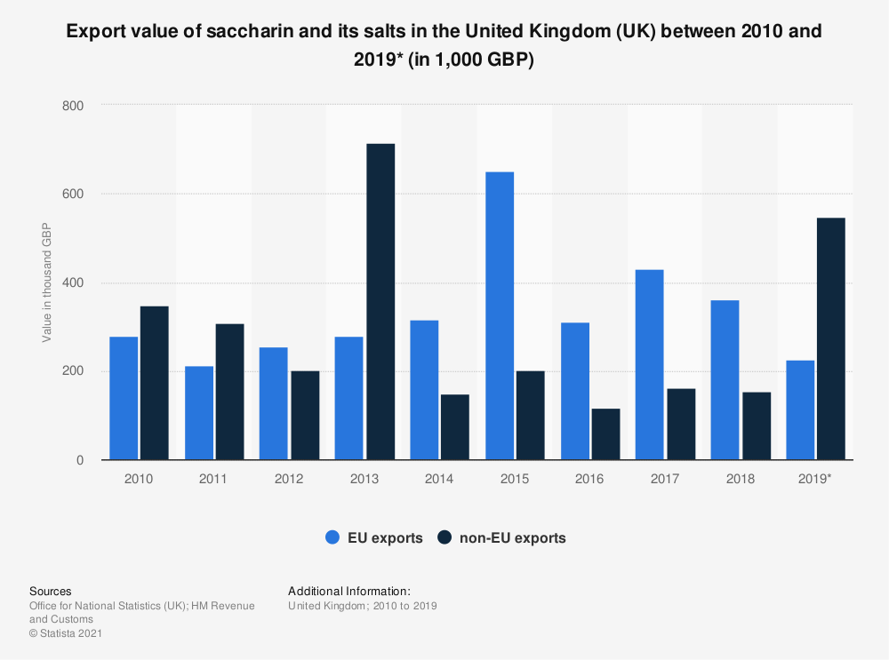 Statistic: Export value of saccharin and its salts in the United Kingdom (UK) between 2010 and 2018 (in 1,000 GBP) | Statista