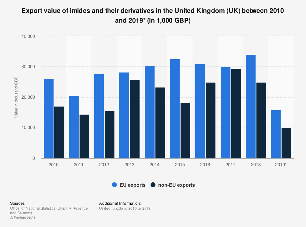 Statistic: Export value of imides and their derivatives in the United Kingdom (UK) between 2010 and 2018 (in 1,000 GBP) | Statista
