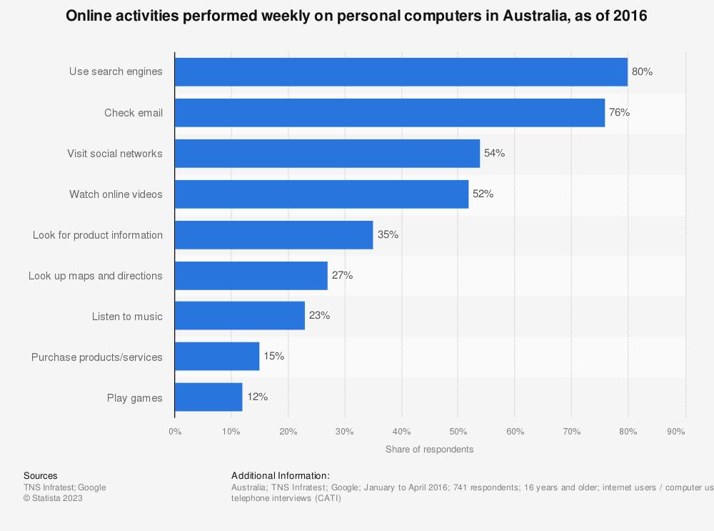 Statistic: Online activities performed weekly on personal computers in Australia, as of 2016 | Statista