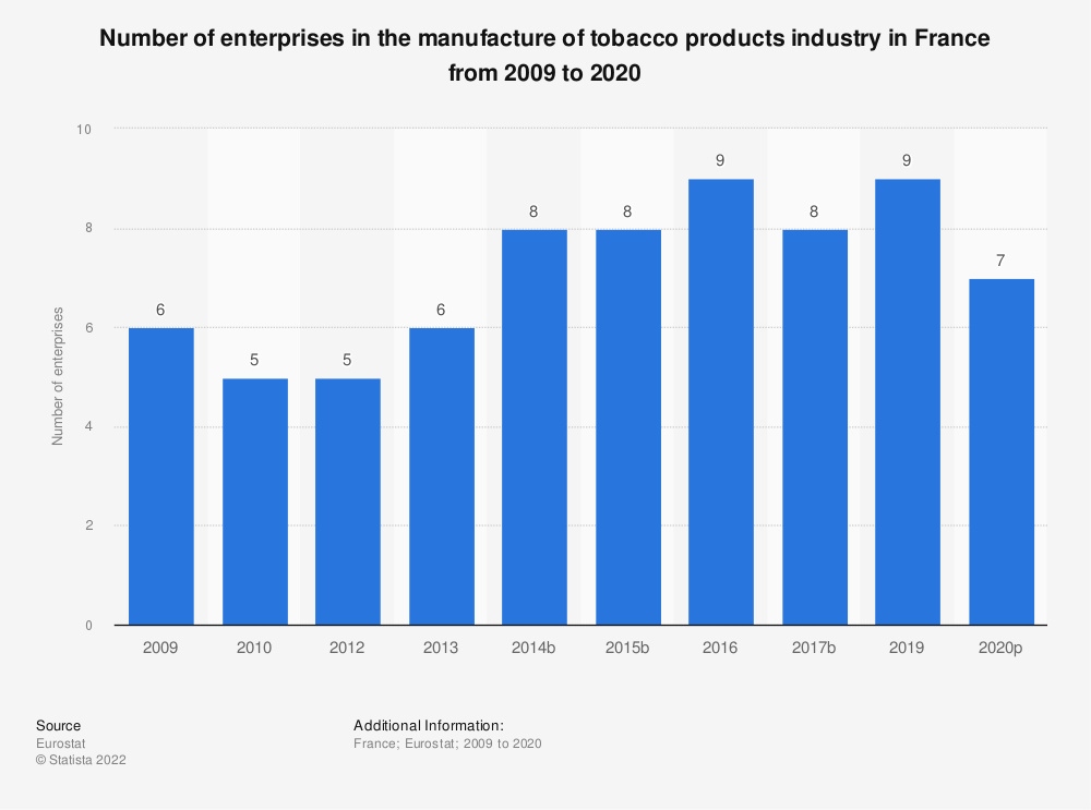 Statistic: Number of enterprises in the manufacture of tobacco products industry in France from 2008 to 2018 | Statista