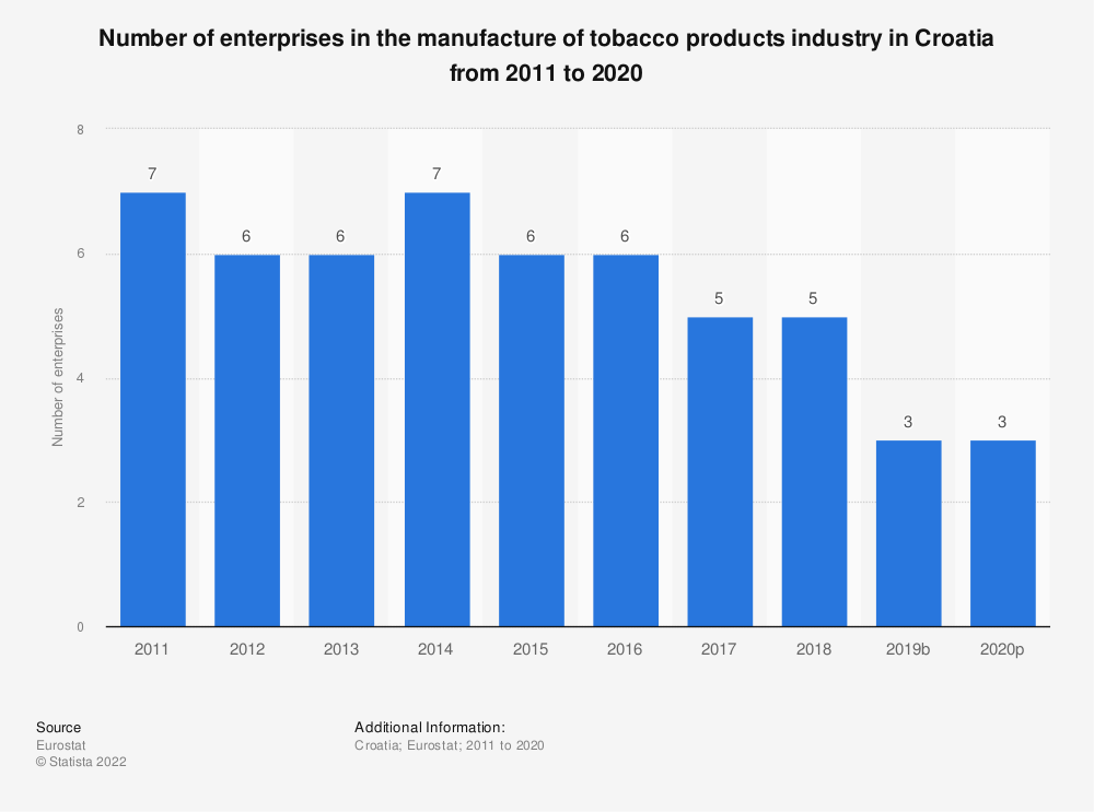 Statistic: Number of enterprises in the manufacture of tobacco products industry in Croatia from 2008 to 2017 | Statista