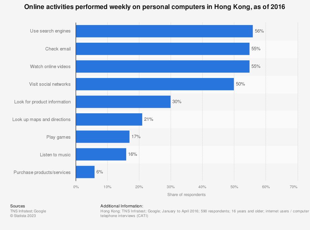 Statistic: Online activities performed weekly on personal computers in Hong Kong, as of 2016 | Statista