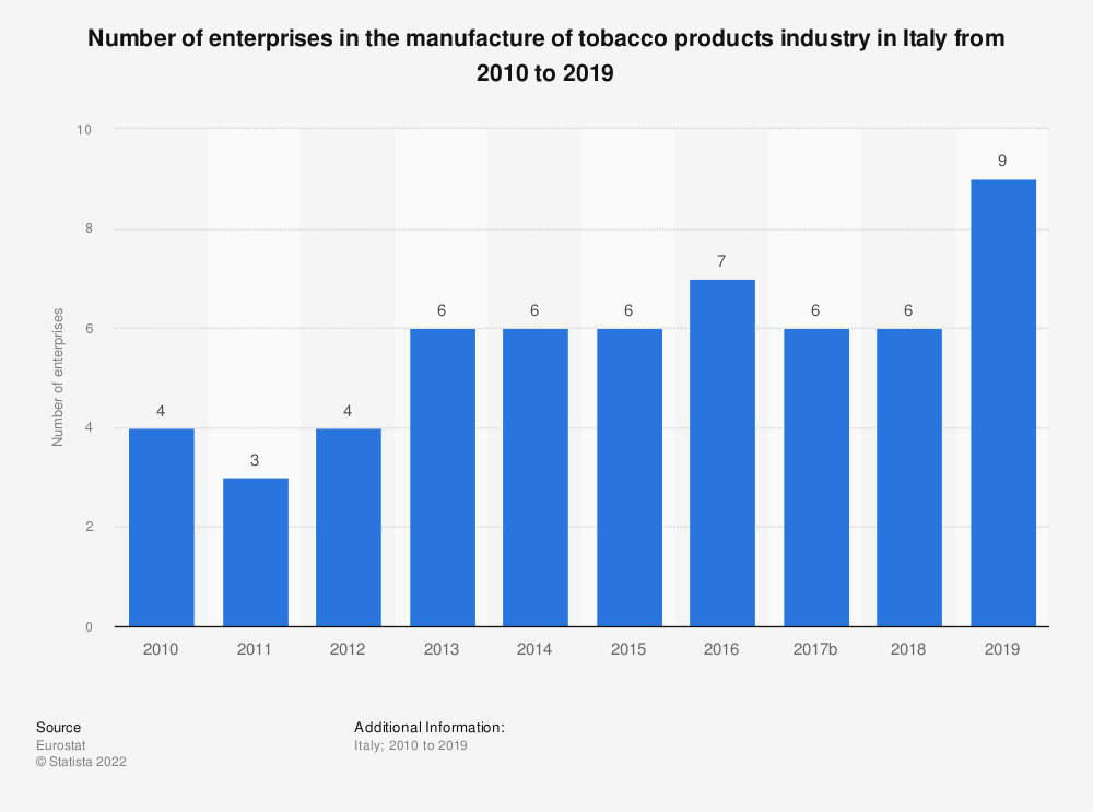 Statistic: Number of enterprises in the manufacture of tobacco products industry in Italy from 2009 to 2016 | Statista