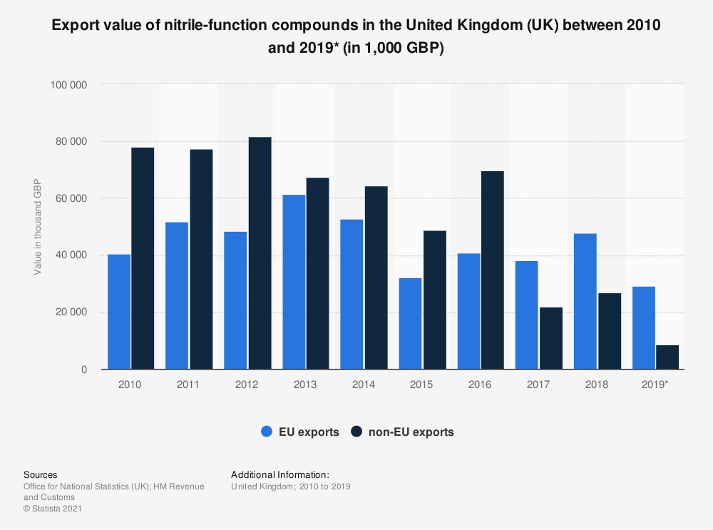 Statistic: Export value of nitrile-function compounds in the United Kingdom (UK) between 2010 and 2019* (in 1,000 GBP) | Statista