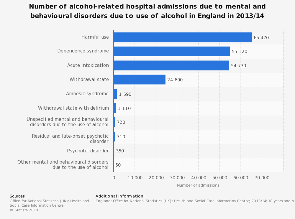 Statistic: Number of alcohol-related hospital admissions due to mental and behavioural disorders due to use of alcohol in England in 2013/14 | Statista