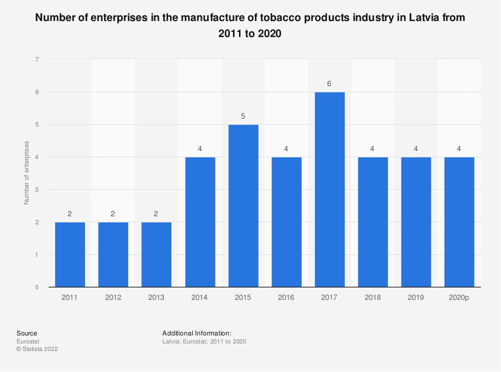 Statistic: Number of enterprises in the manufacture of tobacco products industry in Latvia from 2008 to 2017 | Statista