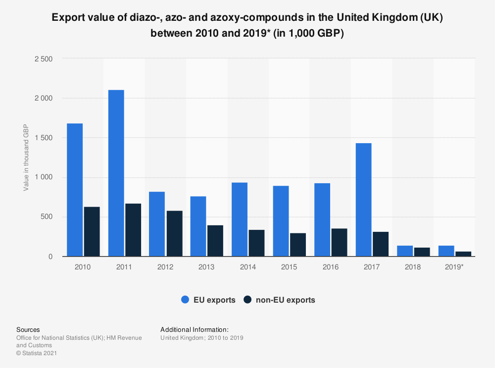 Statistic: Export value of diazo-, azo- and azoxy-compounds in the United Kingdom (UK) between 2010 and 2019* (in 1,000 GBP) | Statista