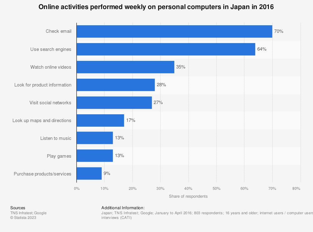 Statistic: Online activities performed weekly on personal computers in Japan, as of 2016   Statista