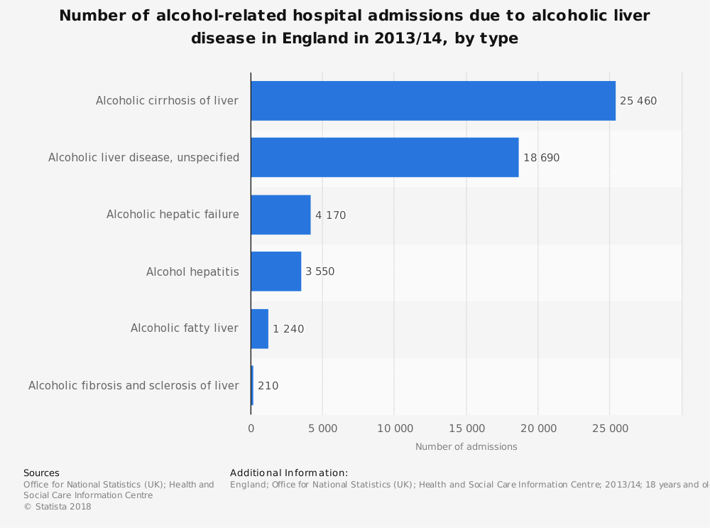Statistic: Number of alcohol-related hospital admissions due to alcoholic liver disease in England in 2013/14, by type | Statista