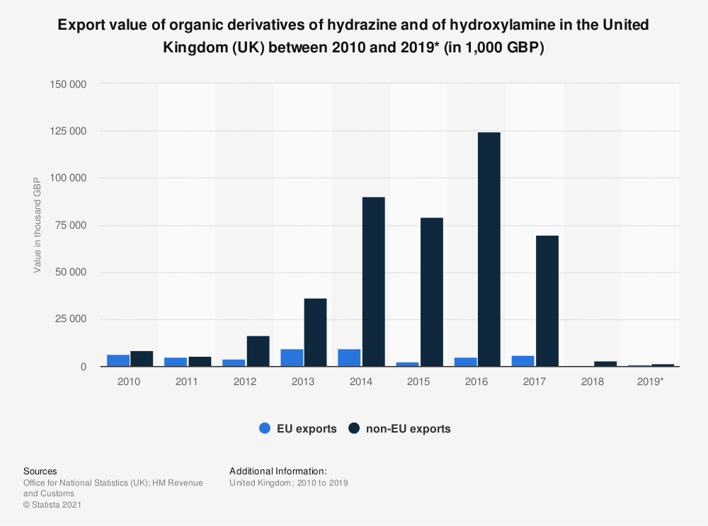 Statistic: Export value of organic derivatives of hydrazine and of hydroxylamine in the United Kingdom (UK) between 2010 and 2019* (in 1,000 GBP) | Statista