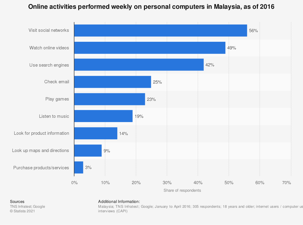 Statistic: Online activities performed weekly on personal computers in Malaysia, as of 2016   Statista