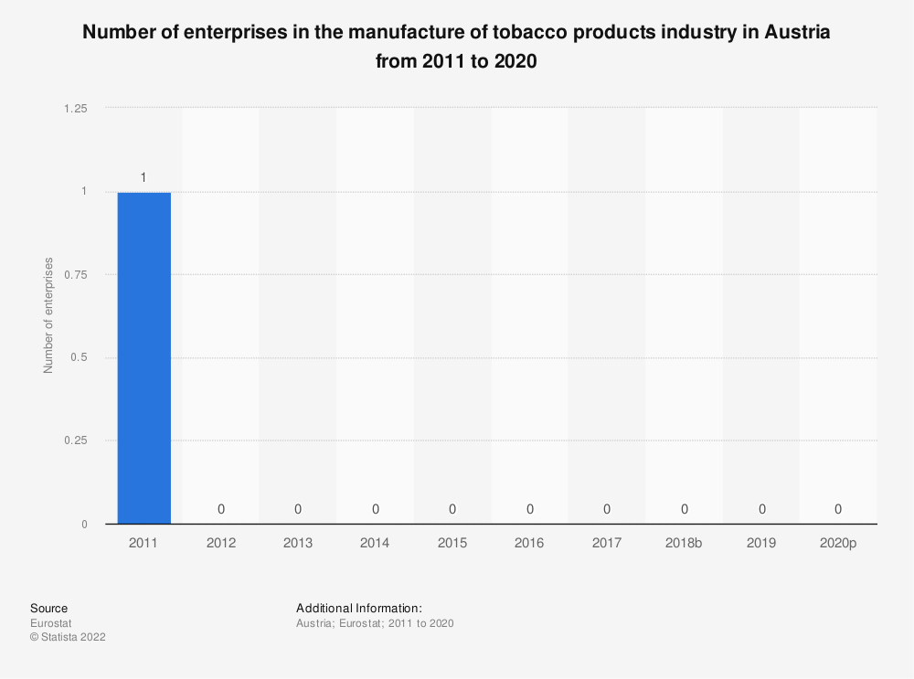 Statistic: Number of enterprises in the manufacture of tobacco products industry in Austria from 2008 to 2017 | Statista