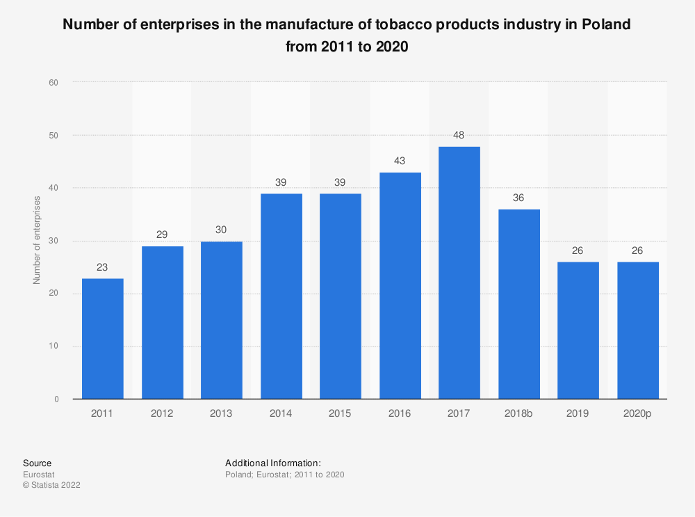 Statistic: Number of enterprises in the manufacture of tobacco products industry in Poland from 2008 to 2017 | Statista