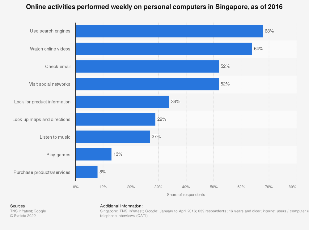 Statistic: Online activities performed weekly on personal computers in Singapore, as of 2016 | Statista