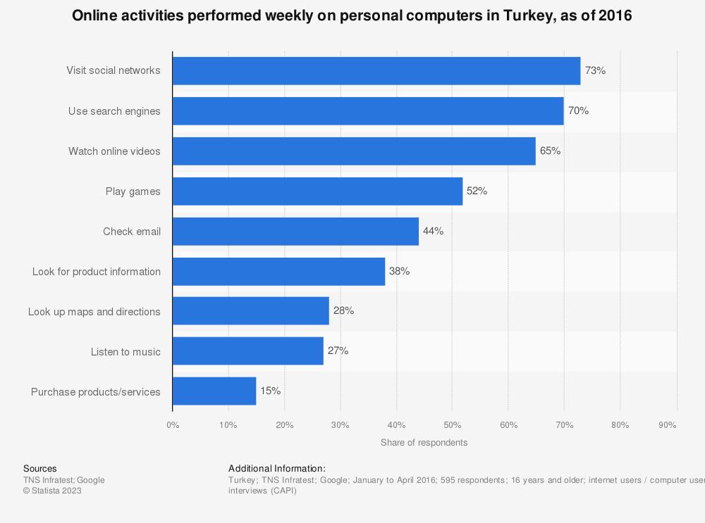 Statistic: Online activities performed weekly on personal computers in Turkey, as of 2016 | Statista