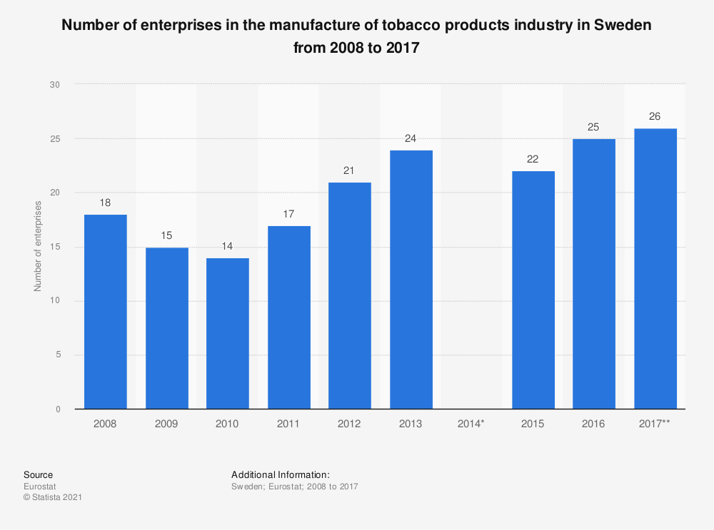 Statistic: Number of enterprises in the manufacture of tobacco products industry in Sweden from 2008 to 2017 | Statista