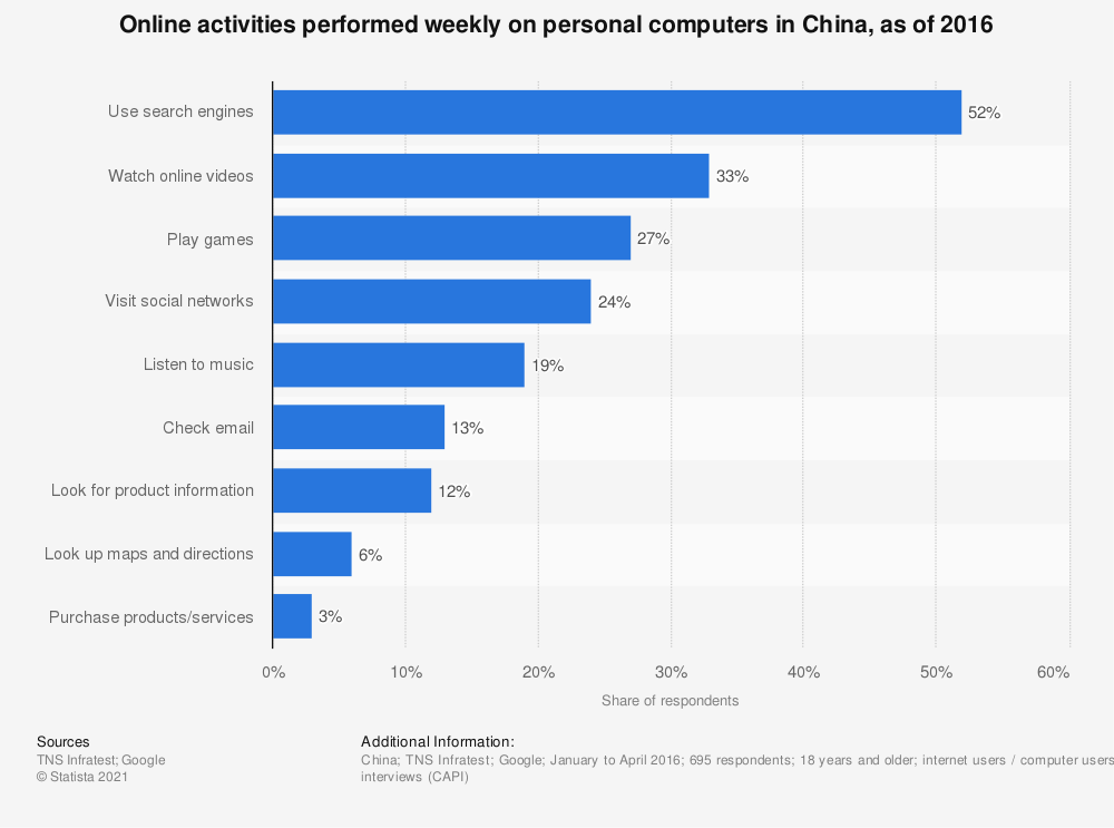 Statistic: Online activities performed weekly on personal computers in China, as of 2016 | Statista