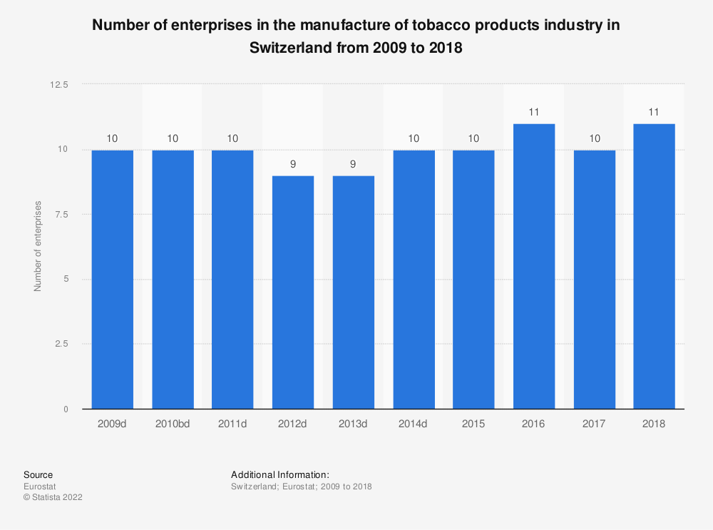 Statistic: Number of enterprises in the manufacture of tobacco products industry in Switzerland from 2009 to 2017 | Statista