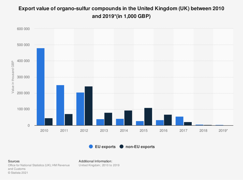 Statistic: Export value of organo-sulfur compounds in the United Kingdom (UK) between 2010 and 2019*(in 1,000 GBP) | Statista