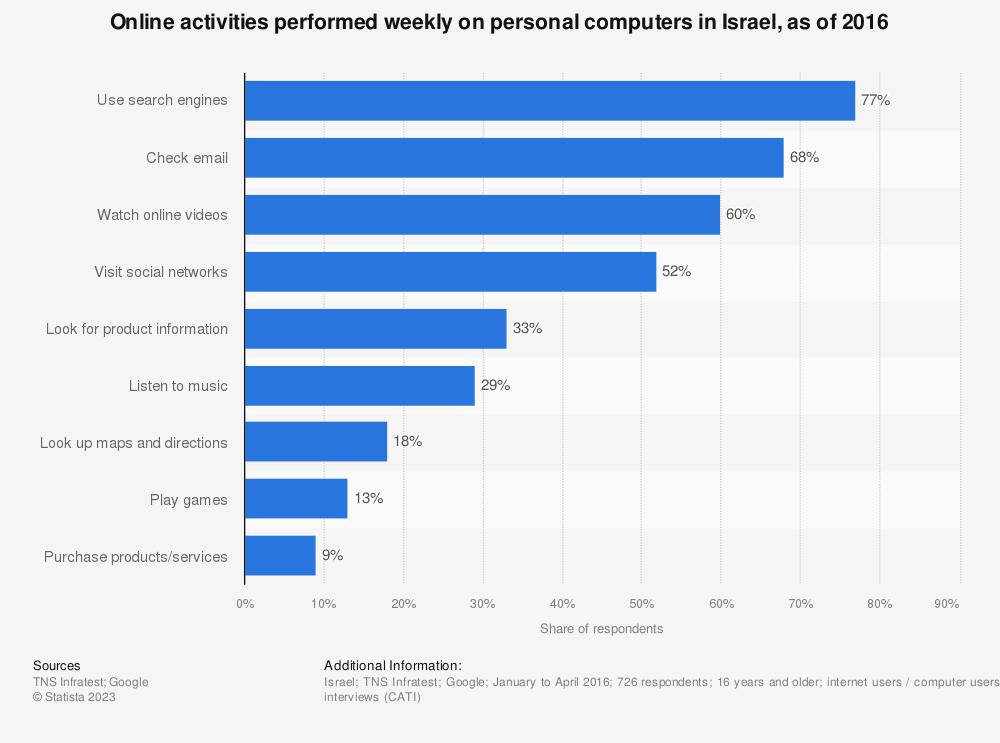 Statistic: Online activities performed weekly on personal computers in Israel, as of 2016   Statista