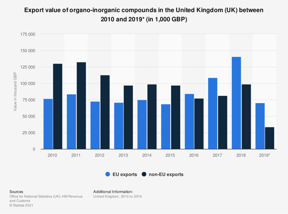 Statistic: Export value of organo-inorganic compounds in the United Kingdom (UK) between 2010 and 2019* (in 1,000 GBP) | Statista