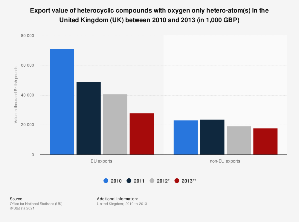 Statistic: Export value of heterocyclic compounds with oxygen only hetero-atom(s) in the United Kingdom (UK) between 2010 and 2013 (in 1,000 GBP) | Statista
