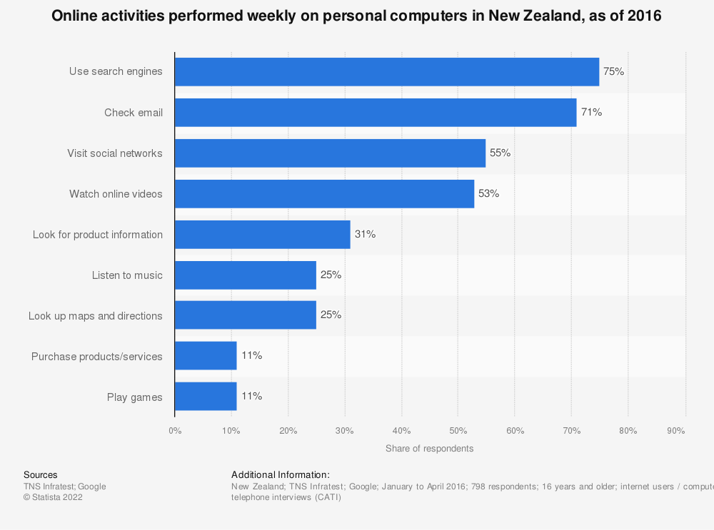 Statistic: Online activities performed weekly on personal computers in New Zealand, as of 2016   Statista