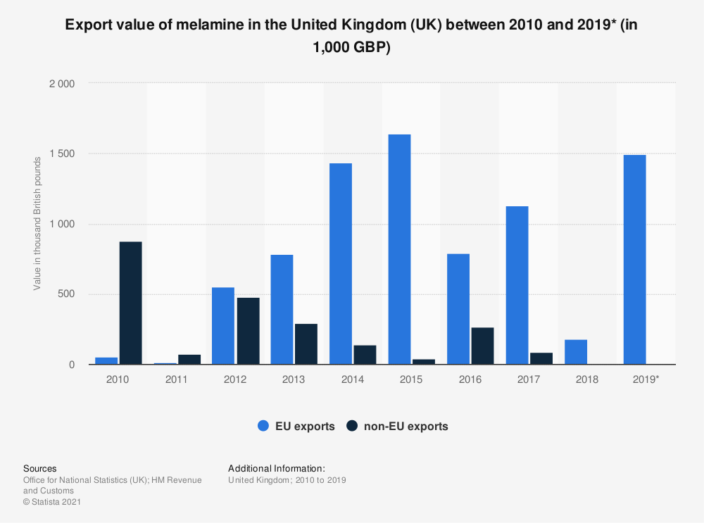 Statistic: Export value of melamine in the United Kingdom (UK) between 2010 and 2017 (in 1,000 GBP) | Statista