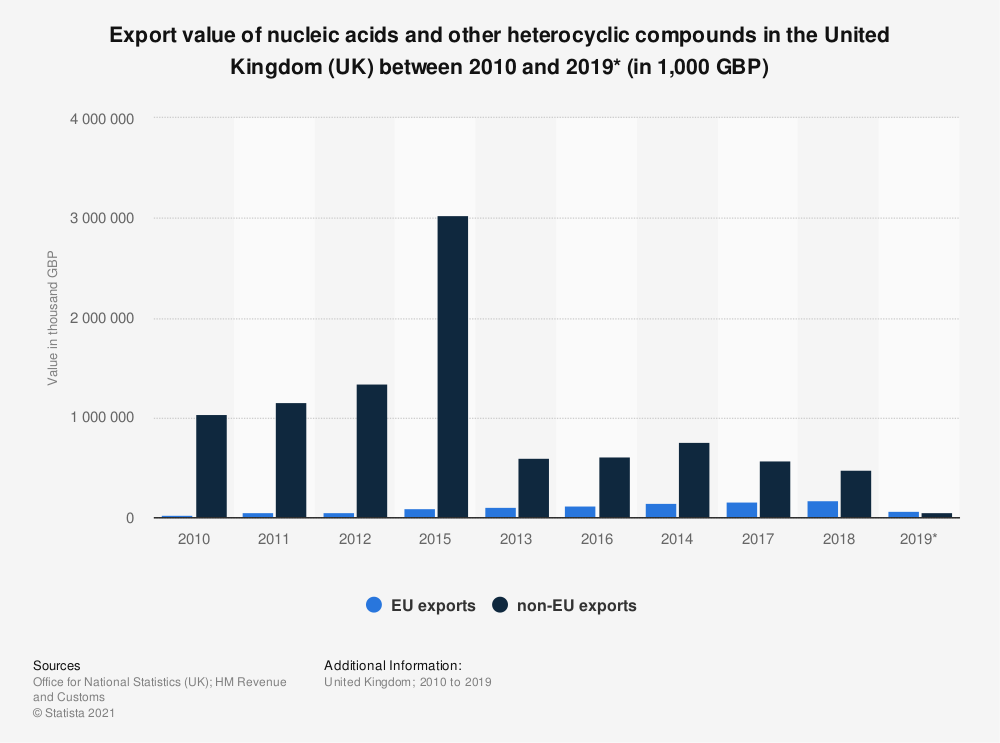 Statistic: Export value of nucleic acids and other heterocyclic compounds in the United Kingdom (UK) between 2010 and 2018 (in 1,000 GBP) | Statista