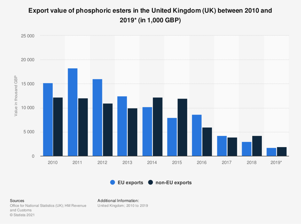 Statistic: Export value of phosphoric esters in the United Kingdom (UK) between 2010 and 2019* (in 1,000 GBP) | Statista