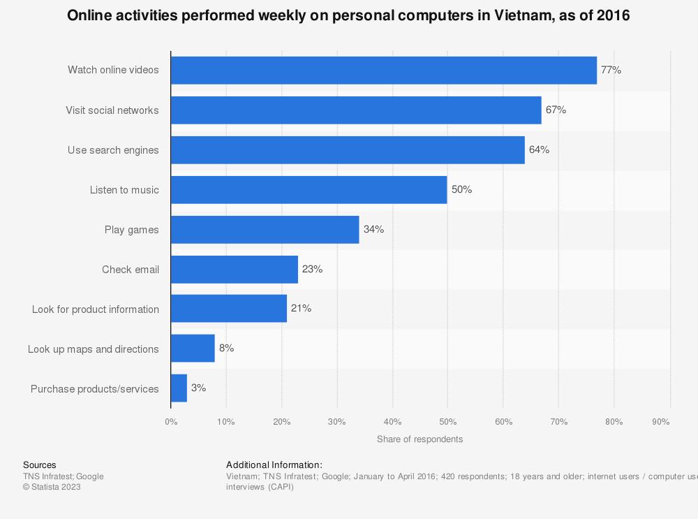 Statistic: Online activities performed weekly on personal computers in Vietnam, as of 2016 | Statista