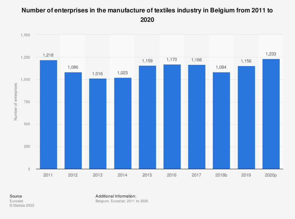 Statistic: Number of enterprises in the manufacture of textiles industry in Belgium from 2008 to 2017 | Statista