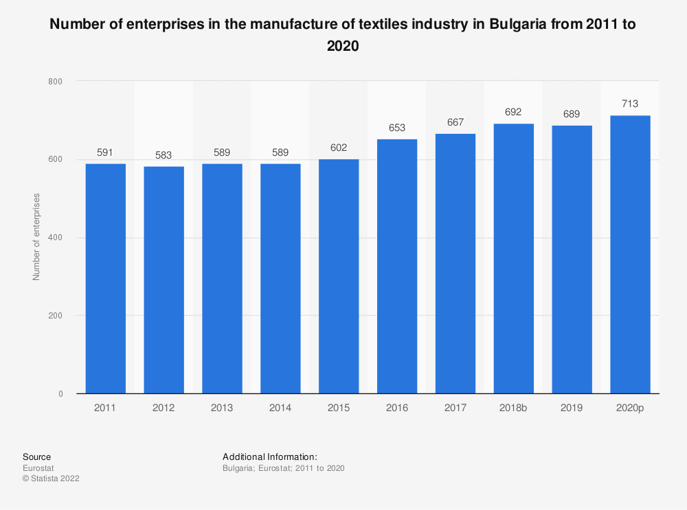 Statistic: Number of enterprises in the manufacture of textiles industry in Bulgaria from 2008 to 2017   Statista